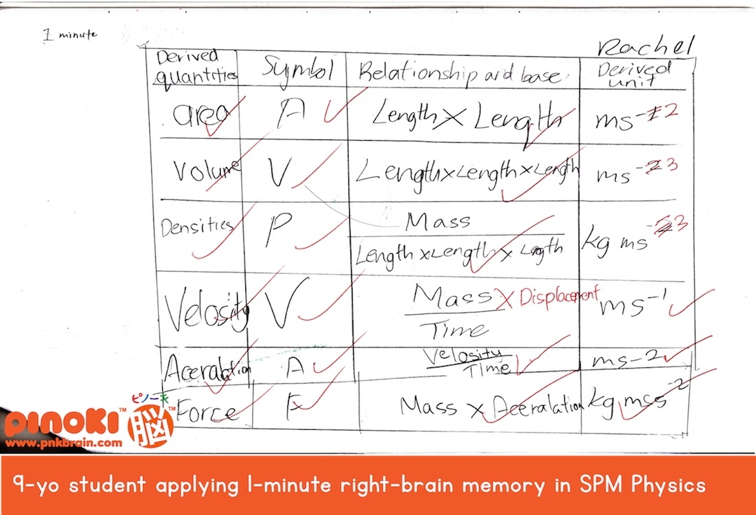 9-year-old remembering SPM Physics